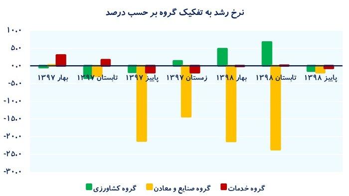عملکرد اقتصاد ایران در ۹ ماه؛ با نفت منفی، بدون نفت صفر
